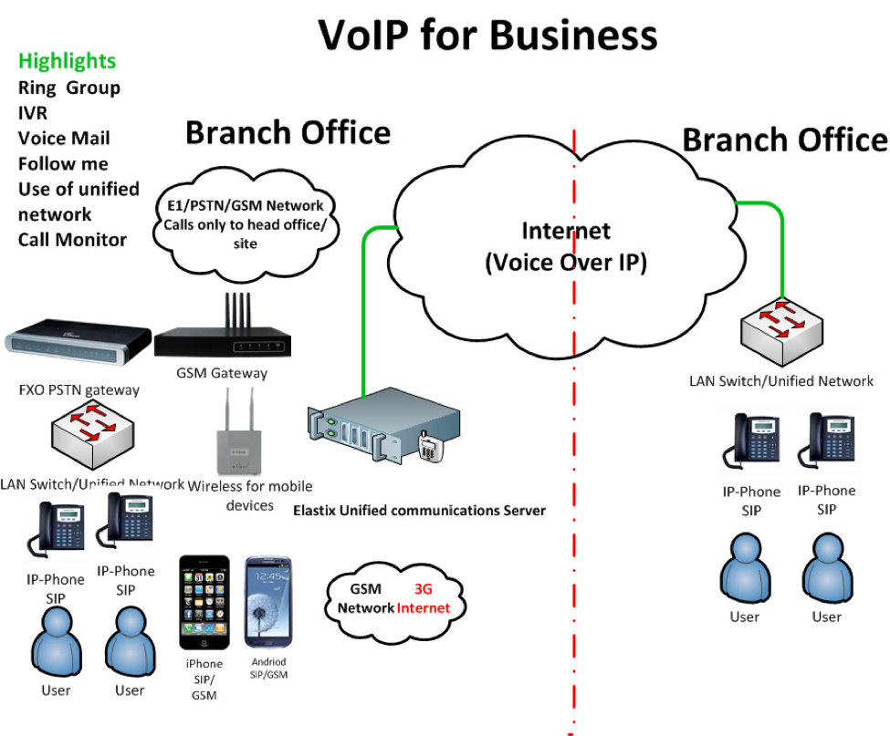 How Can VoIP Benefit Small Businesses?