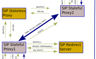 Six SIP trunking FAQs