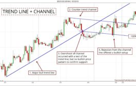 Four amazing technique to trade the trend line